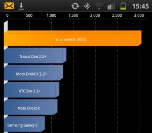 Galaxy S II Gets Benchmarked and Well… Our Jaws Drop…